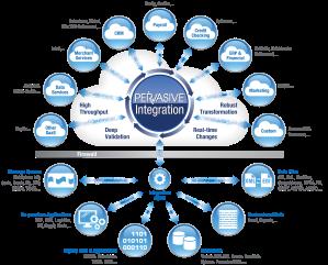 #Cloud #Technology #ServiceAddress #TheSocialPiggy #PervasiveIntegration